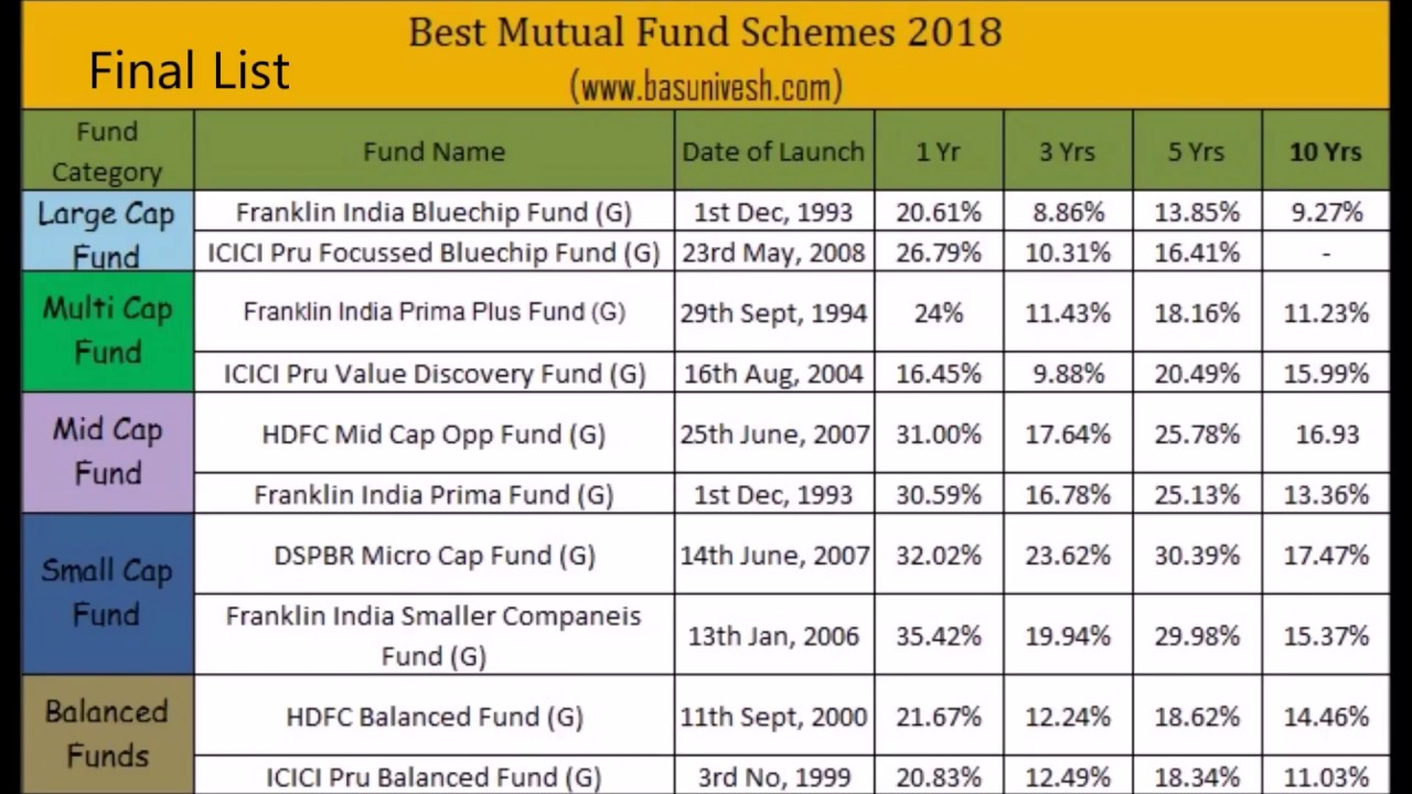 Mutual Fund Performance 2016