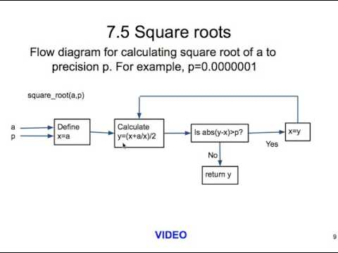 square root extractor block diagram - wiring diagram engine note-base -  note-base.unapadellaperdue.it  unapadellaperdue.it