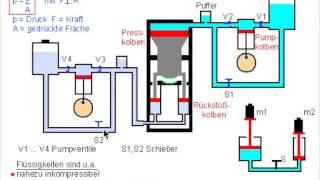 Hydraulische Presse (vereinfacht)