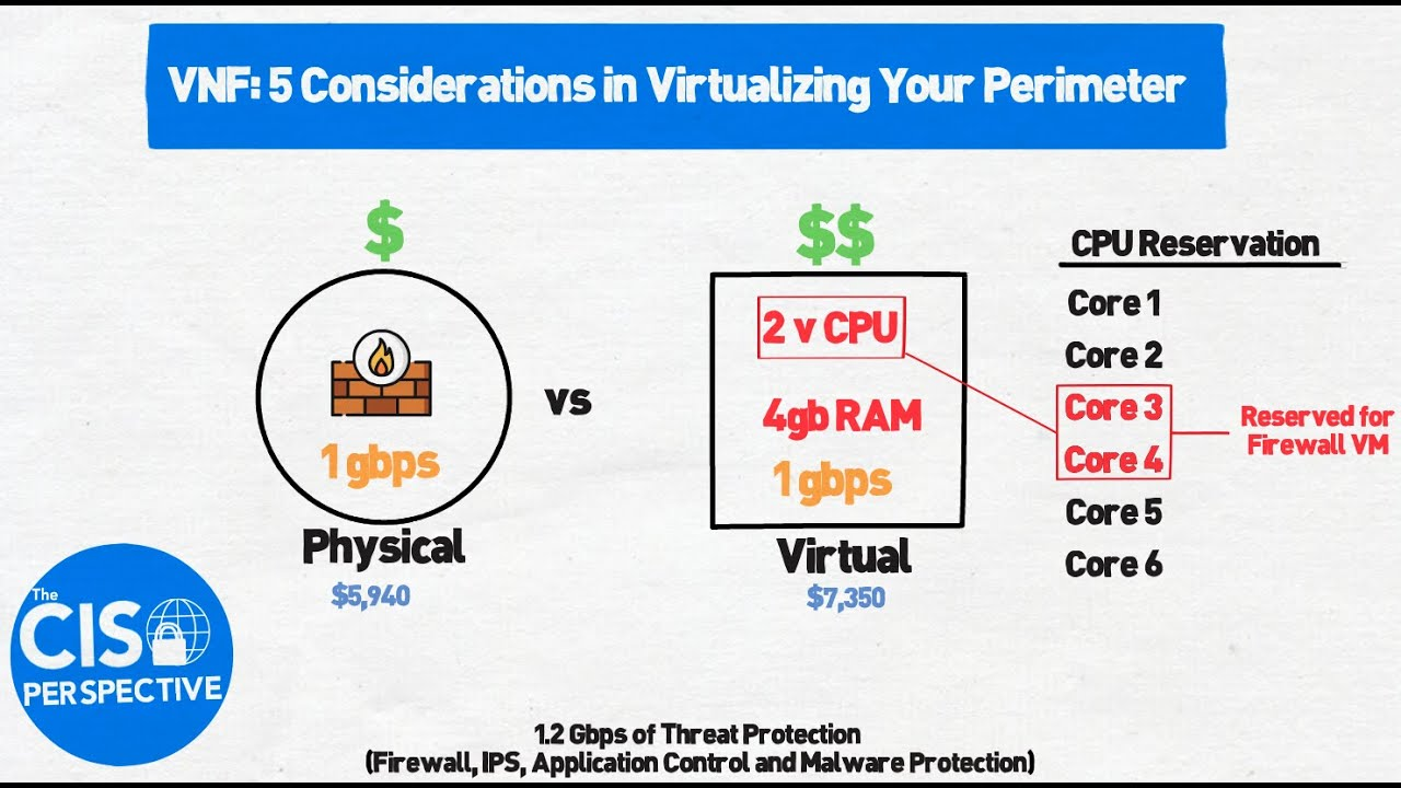 Download VNF: Five Considerations in Virtualizing Your Perimeter