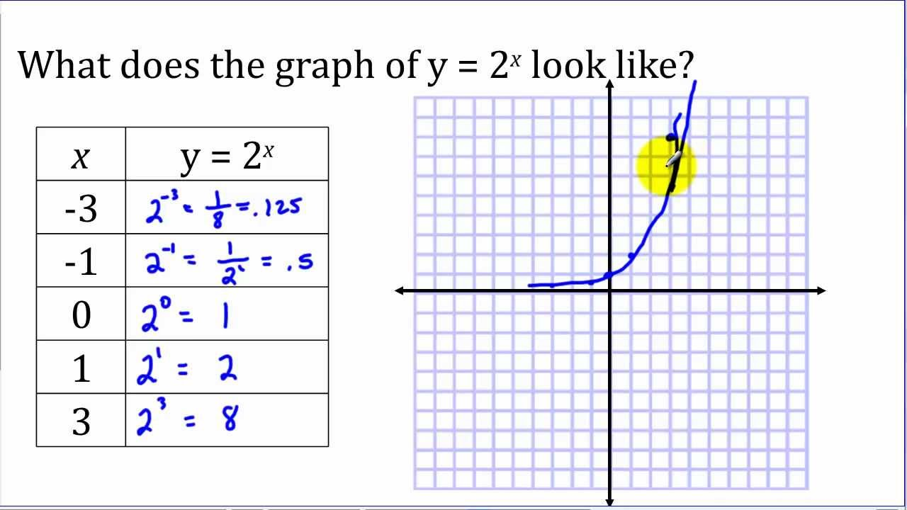 Exponential Functions Part 1  Graphing  Youtube