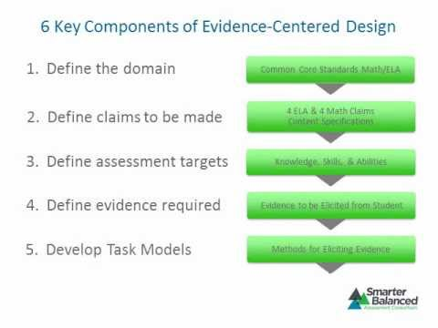 Intro to Evidence-Centered Design.wmv