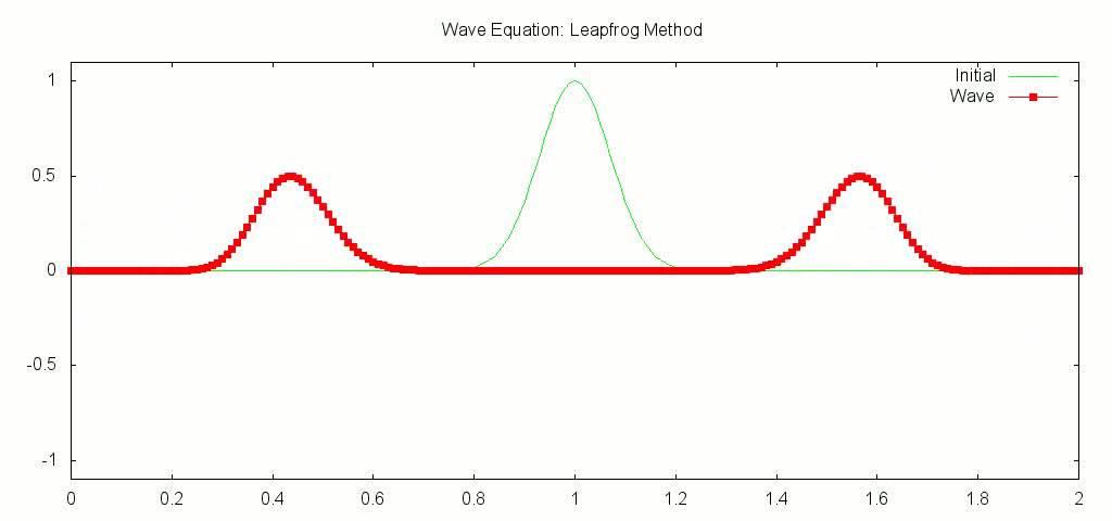 1D: Wave Equation - Leap Frog