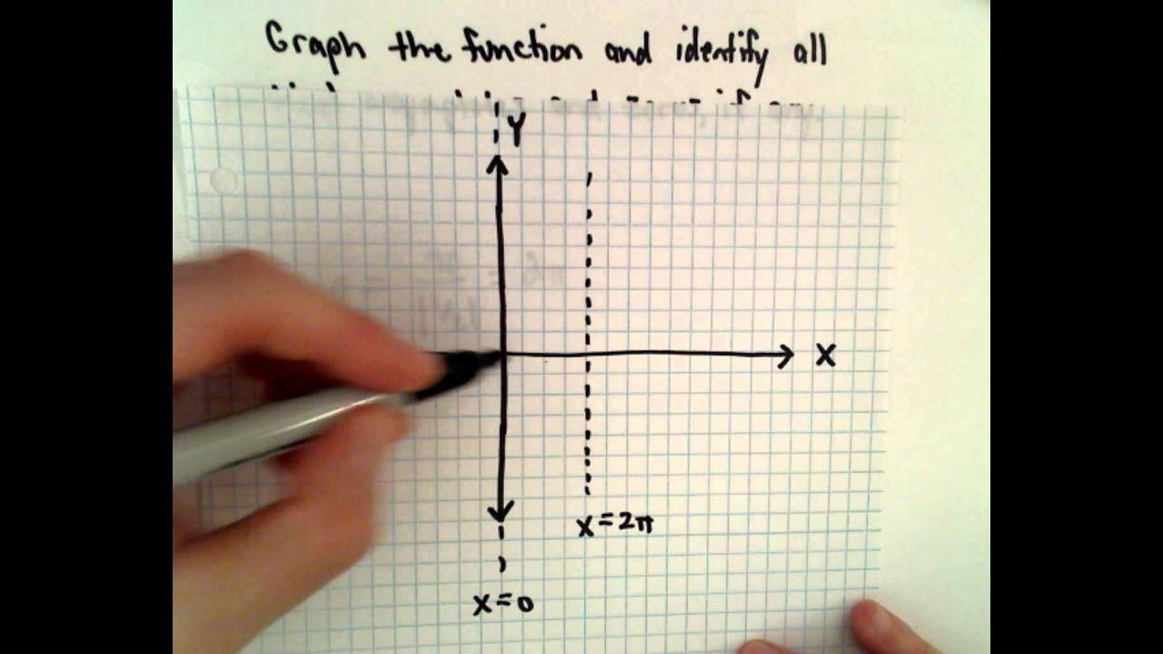 Cotangent Function