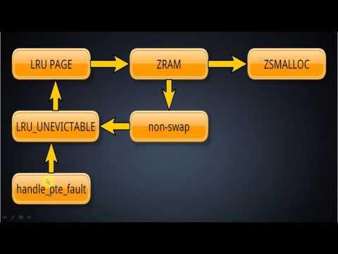 ZRAM那点事(3) 我对ZRAM的1个提高
