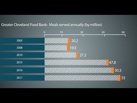 Number of meals provided by Greater Cleveland Food Bank doubles over the past decade (video)