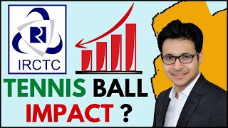 IRCTC fall - support levels + strategy - What next?