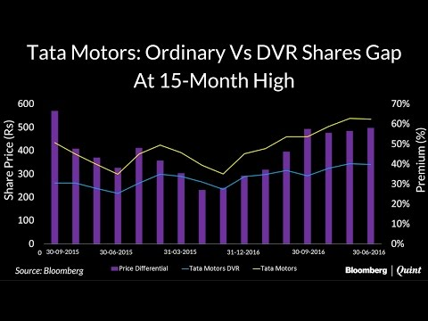 Chart Of The Day: Tata Motors Ordinary-DVR Price Gap Widens