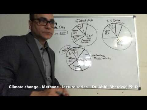 Climate Change - How Methane (CH4) may accelerate Global warming?