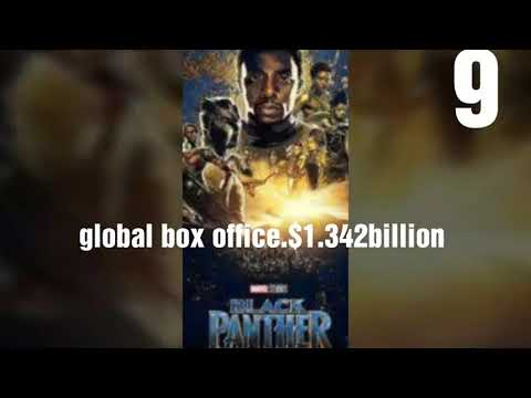 Top 10 most grossing movies in the world..... all over the history...