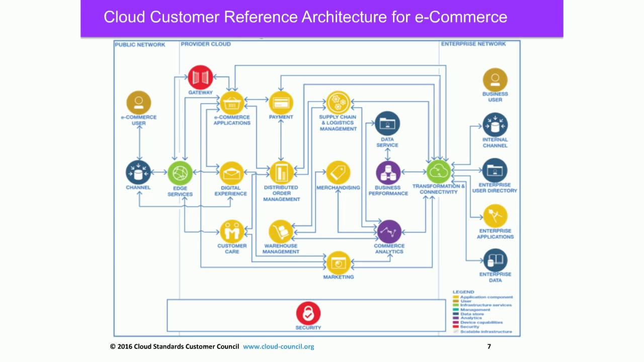 Cscc webinar cloud customer architecture for e commerce for E commerce architecture
