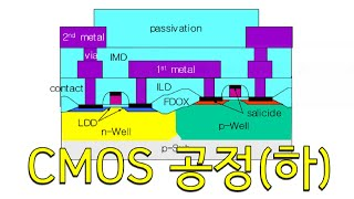 CMOS 공정 - 2