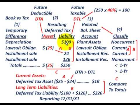 how to work out current tax liability