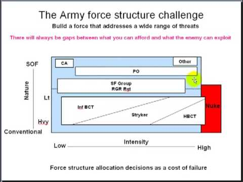 Army Force Management challenges 1