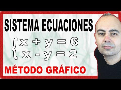 Sistema ecuaciones por método gráfico.