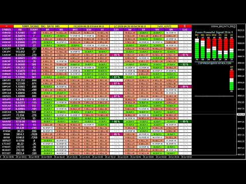 Live Analysis – No Forex Market! But Bitcoin, Ripple, Ethereum, Litecoin – FREE  Buy Sell Signals