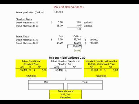 Mix and Yield Variances