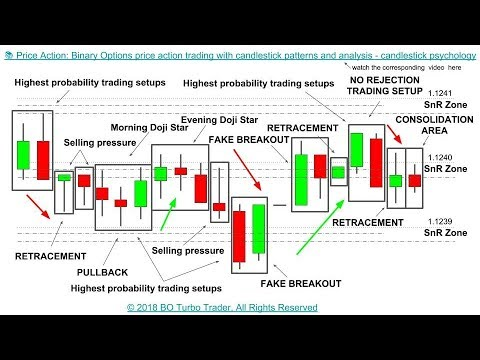 Using price action to trade binary options