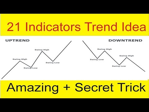 Find 21 Indicators Technical Analysis In Just 30 Seconds | Forex Market Trend Tutorial by Tani Forex
