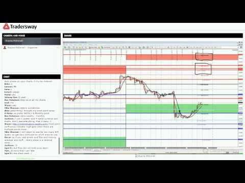 Forex Trading Strategy Session: Live Technical Analysis of the Currency Markets