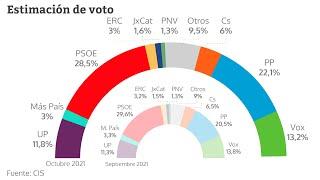 El PSOE cae un punto y el PP recorta distancias, según el CIS del imputado Tezanos