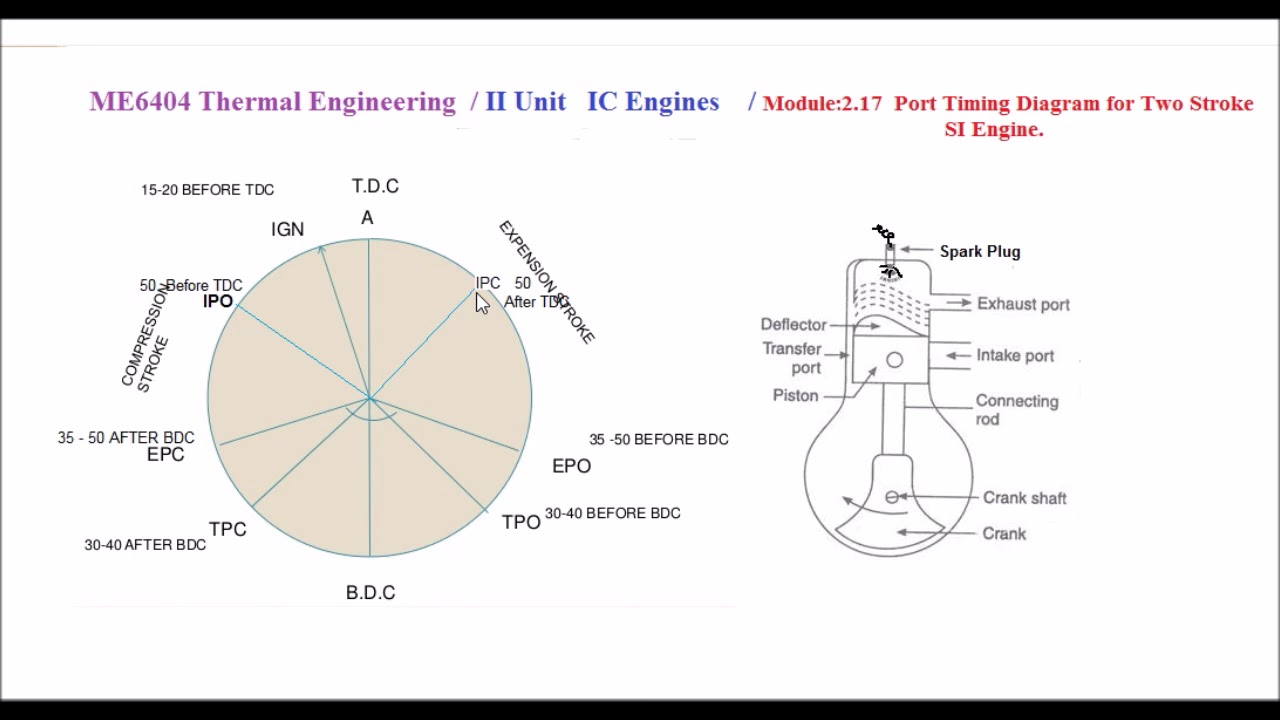 port timing diagram for two stroke si engine -m2 17- thermal engineering in  tamil