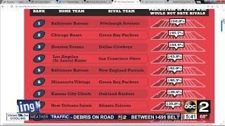 Survey: 50% of Ravens fans won't date Steelers fans