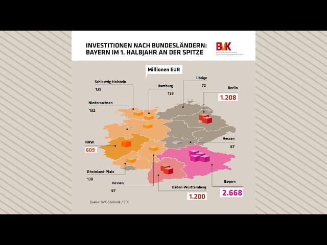 PE-Investitionen in den Bundesländern: Bayern an der Spitze