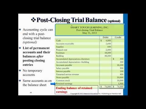 Financial Accounting: Completing the Accounting Cycle (Closing Entries)