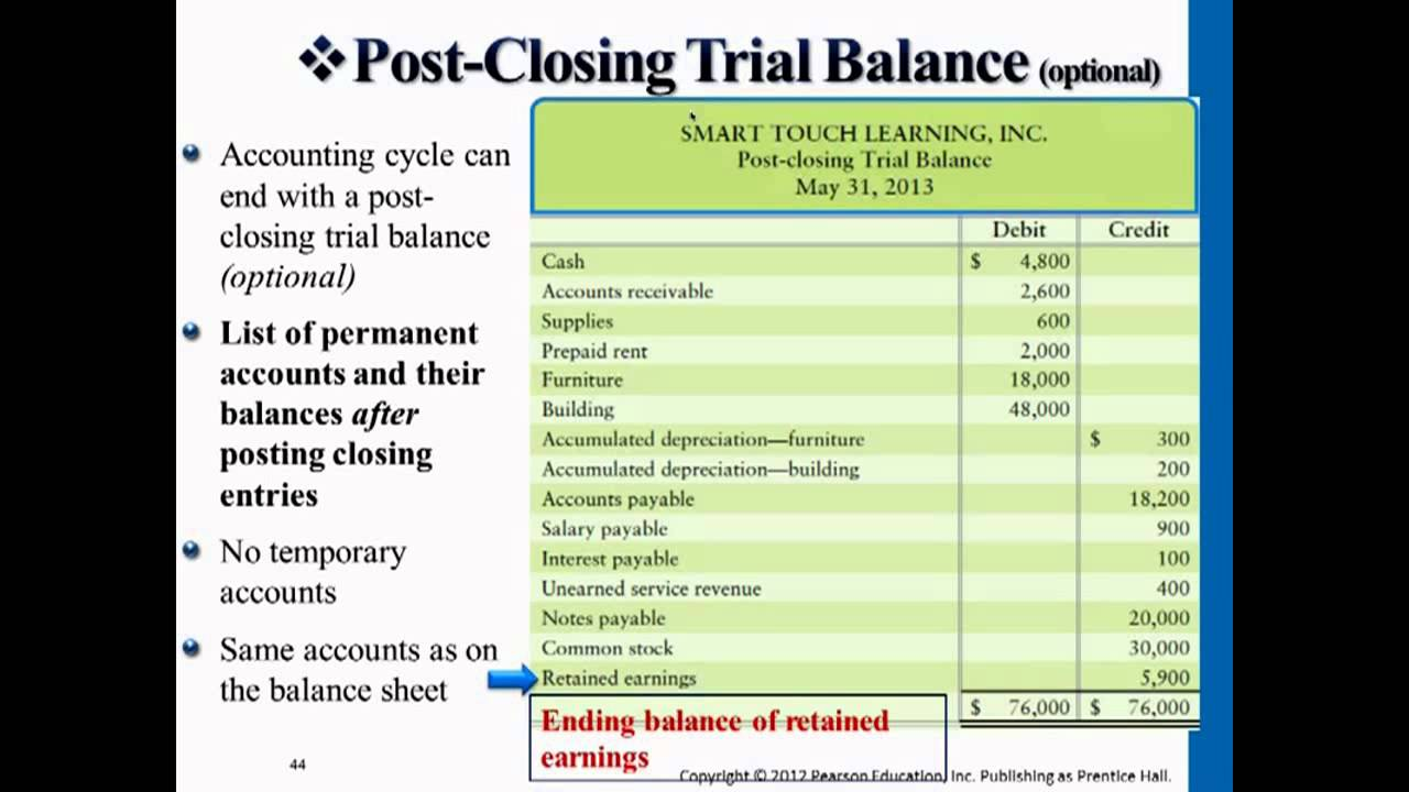 Financial Report Example