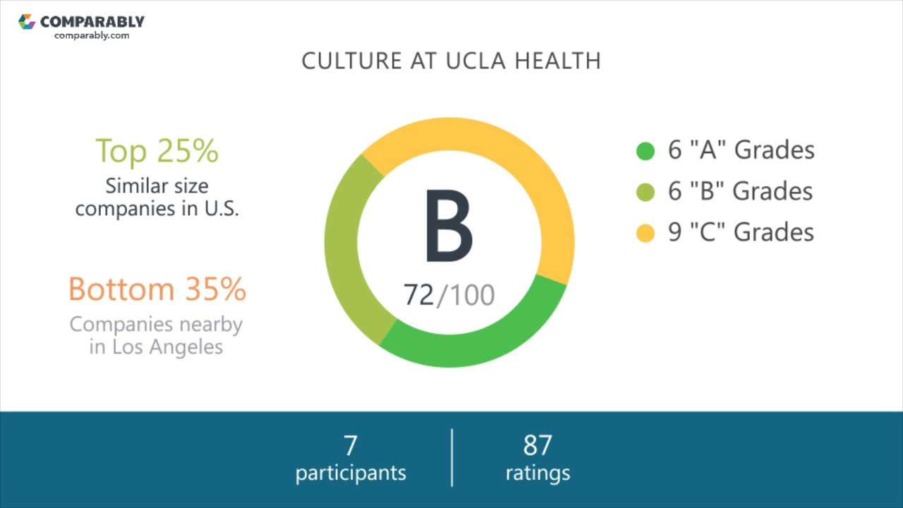 Working at UCLA Health - May 2018