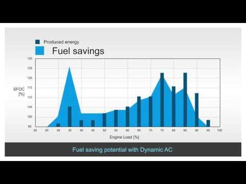 ABB´s  new Dynamic AC (DAC) concept