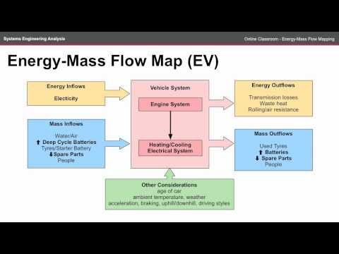Energy-Mass Flow Map - ENGN2226 Online Classroom