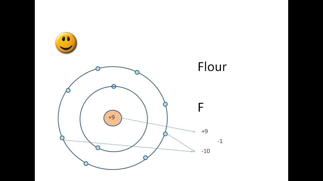 Hur atomer blir joner