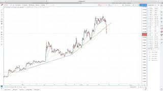Hyperwave - Bitcoin is Dipping, Where Will It Find Support?