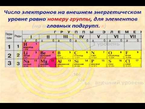 Как определить число электронных уровней