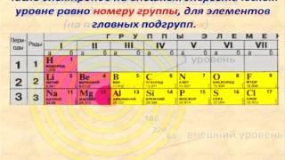 Количество электронов на энергетическом уровне