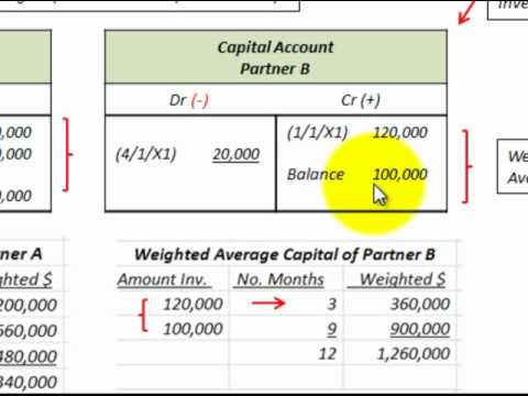 Partnership Accounting For Allocation Of Profit Loss (Weighted Average  Capital Basis )