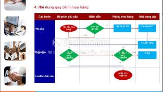 Cách viết quy trình ISO và IATF - Mr Trung 0912401066
