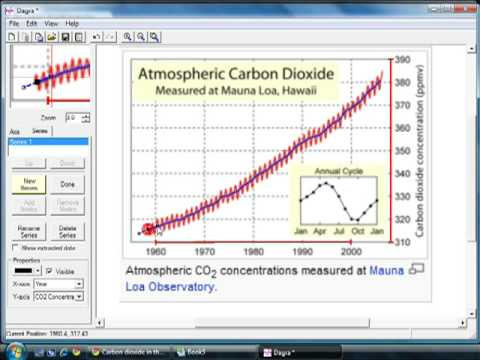 Digitize Graph of Atmospheric CO2