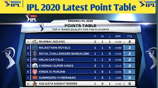 IPL 2020 Latest Point Table After Match 8 l IPL 2020 Point Table l Points Table Of IPL 2020
