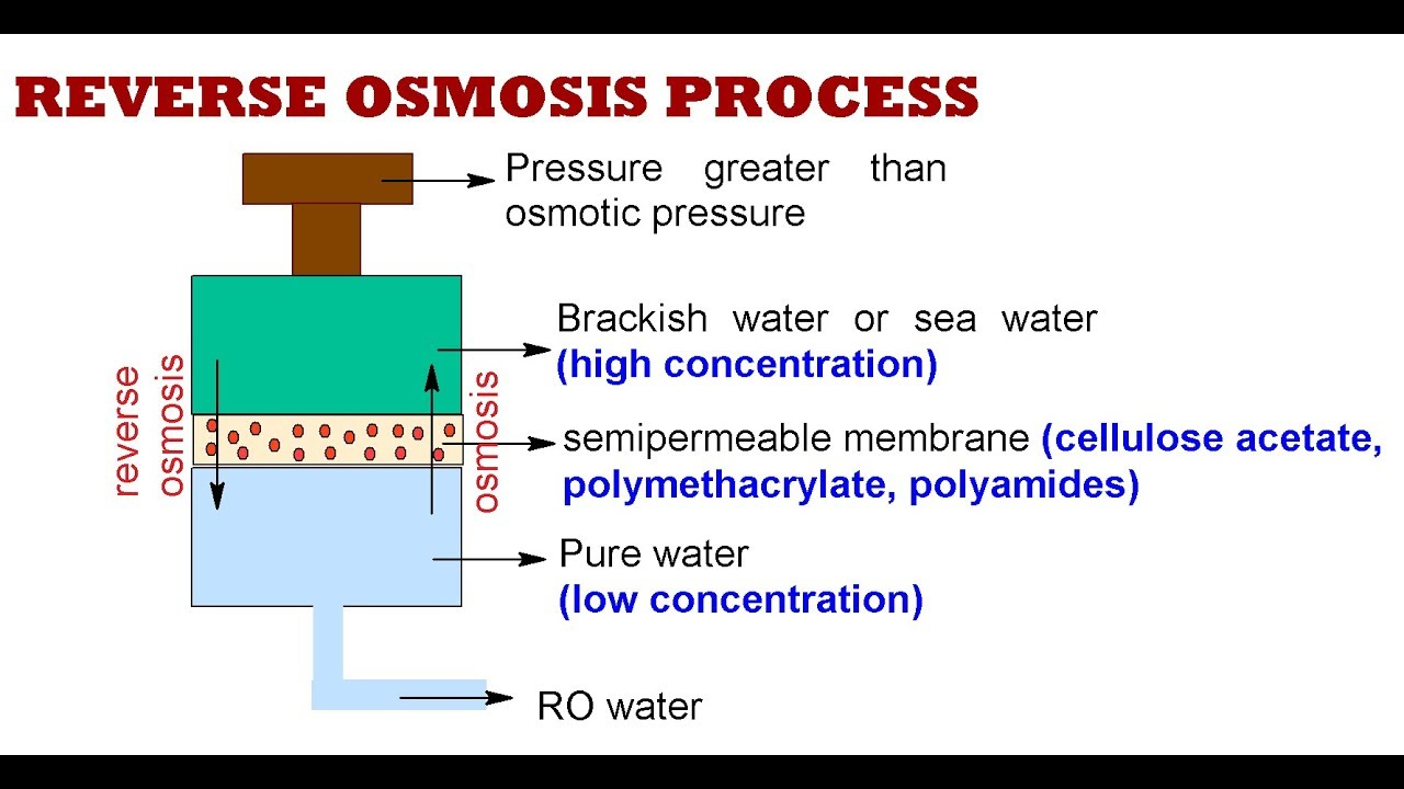 About Reverse Osmosis Membranes - Industrial Reverse Osmosis