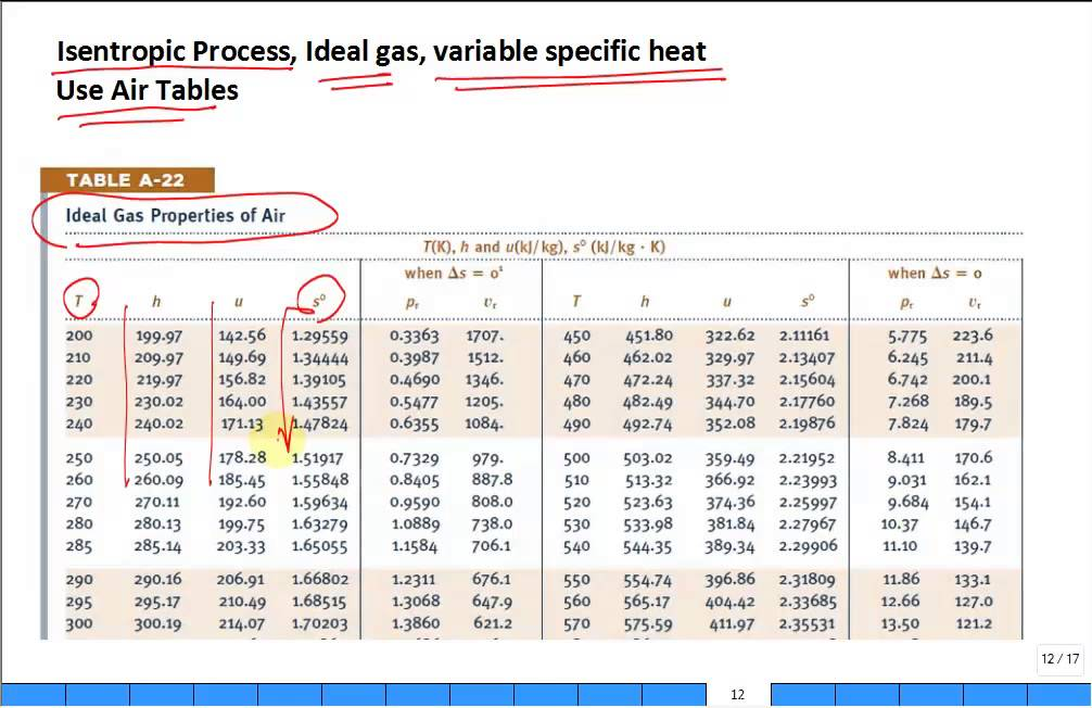 Discuss Ideal Gas Isentropic Process Variable Specific
