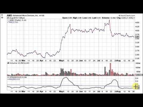Standard Deviation - Volatility