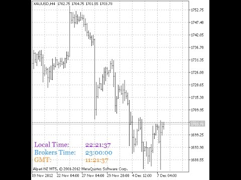 B Clock Indicator Free Download Yellow Fx