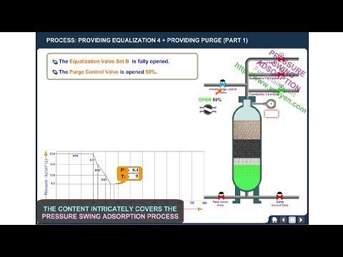 Pressure Swing Adsorption Process Animation (PSA process