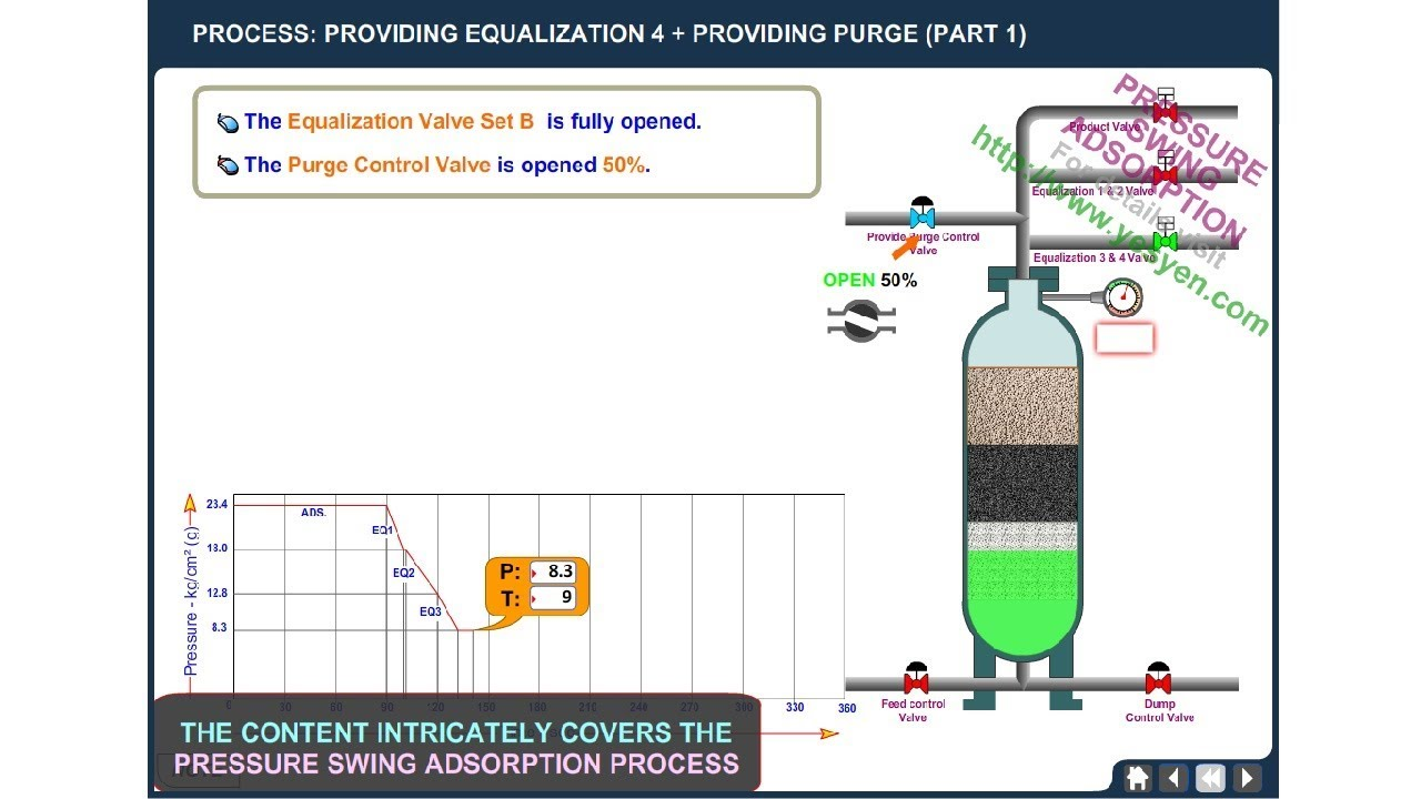 simulation of pressure swing adsorption process Key words: pressure swing adsorption, layered bed, mathematical modeling,  adsorption, purification introduction the psa process for hydrogen purification  uti.