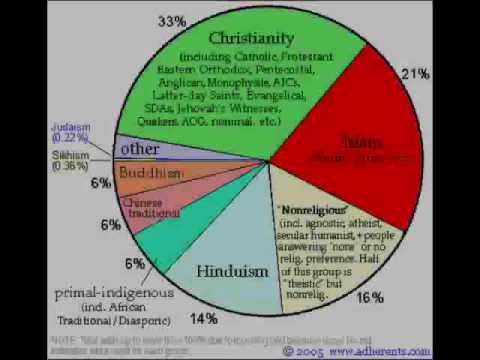 Top Religions Of The World YouTube - Top 3 religions