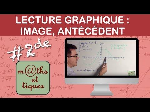 Lire graphiquement une image ou un antécédent - Seconde