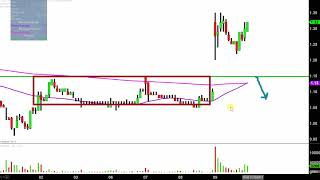 Uranium Energy Corp - UEC Stock Chart Technical Analysis for 11-09-17